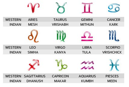 an introduction to the basic astrological assumptions the twelve signs of the zodiac Eng heb zodiac sign relationship cross-direction hy yh pisces mother-father mutable-east yy yy aries father-father cardinal-east.